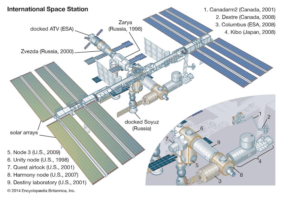 Vesmírná stanice ISS